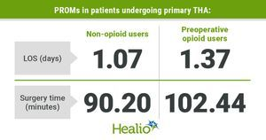Opioid use before THA linked to longer stay and higher rate of all-cause ED visits