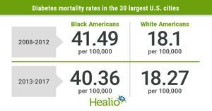 Diabetes mortality more than double for Black vs. white adults in large US cities