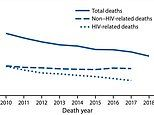 US HIV death rate fell by nearly 50% from 2010 to 2018, CDC data reveals