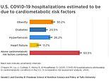 Two thirds of US COVID-19 hospitalizations may been preventable