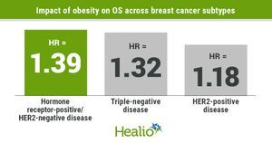 Obesity linked to shorter DFS, OS across breast cancer subtypes