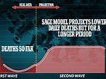 PM under new pressure for second lockdown: SAGE scientists predict second wave 'deadlier than first'