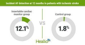 Insertable cardiac monitor improves detection of AF in recent ischemic stroke