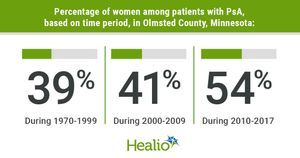 PsA incidence rising 3% annually among women in US, overall incidence remains steady