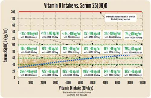 The Vitamin D Level to Reach Before Second Wave of COVID-19