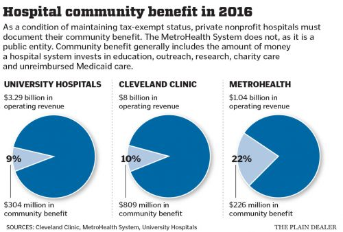 Big 3 hospitals say community benefits equal $1.3 billion in tradeoff for tax exemption