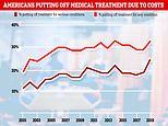 A quarter of seriously-ill Americans avoid treatment because of money