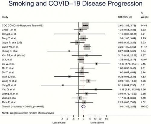 Vaping Increases Youths' Risk of COVID-19