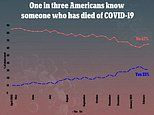 A third of Americans now know somebody who has died of COVID-19, poll finds