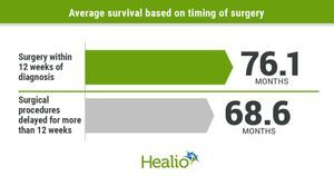 Surgical delays linked to higher risk for recurrence, shorter OS in early-stage NSCLC