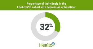 Depression may affect cognitive performance among those in their 90s