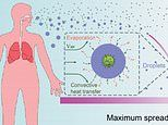 Coronavirus: Researchers warn droplets can spread up to 20ft