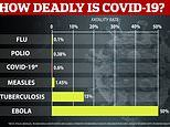 Coronavirus: WHO says 0.6% of all patients die from infection