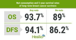 Nut consumption associated with survival benefit among long-term breast cancer survivors