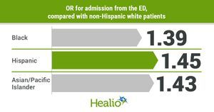 Use of aggressive, costly end-of-life cancer treatment varies by race, insurance status