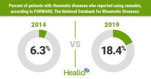 Cannabis use tripled in patients with rheumatic disease over 5 years