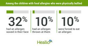 Better assessments needed to improve care for bullied children with food allergies