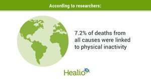 Physical inactivity is 'significant global health burden'