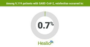 SARS-CoV-2 reinfection milder than primary infection in US study