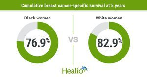 Black women at higher risk for triple-negative breast cancer mortality