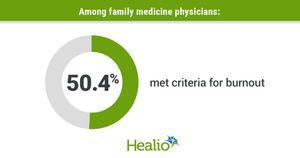 'Not expected, but not surprising:' Amid pandemic, many family physicians are lonely