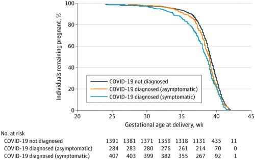 Study: Pregnant Women With COVID At Higher Risk For Complications