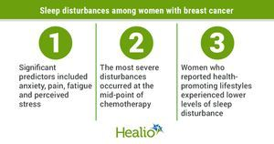 Tailored interventions may mitigate sleep disturbances among women with breast cancer