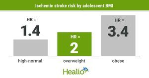 Elevated BMI in adolescence tied to future ischemic stroke risk