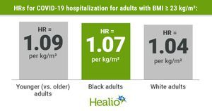COVID-19 hospitalization, death risk rise 'sharply' with BMI