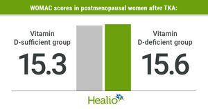 Vitamin D deficiency may lead to poor outcomes, pain in postmenopausal women after TKA