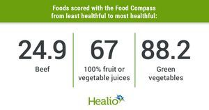 New nutrient profiling system grades healthfulness of foods