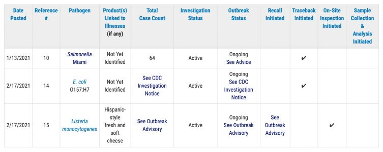 Sources for 2 out of 3 outbreaks so far this year remain unknown