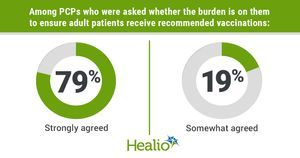 Despite concerns among PCPs, pharmacists have an 'important role' in vaccination