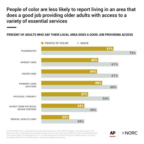 AP-NORC Poll on Community Support of Older Adults Finds Disparities in Services and Access
