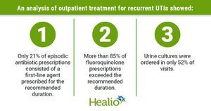 Prescribing for recurrent UTIs often does not align with IDSA guidelines, study finds