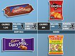 Labelling junk food with exercise needed to burn off calories inside shames people into eating less