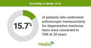 Study finds 15.7% conversion rate from arthroscopic meniscectomy to TKR at 20 years